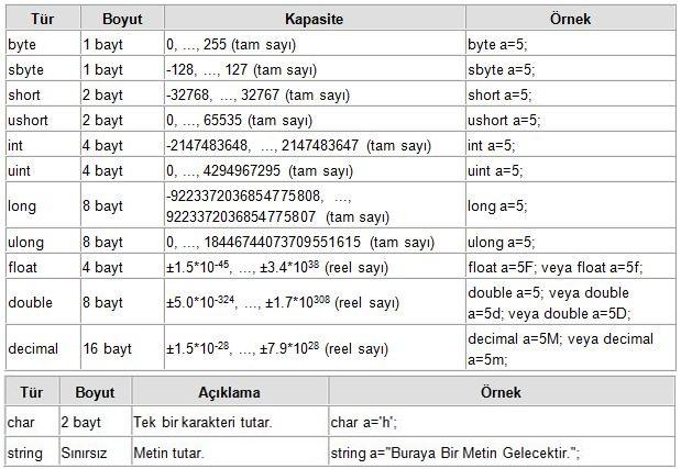 C# değişken türleri