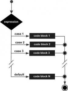 switch case blokları