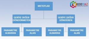 C# metotlar